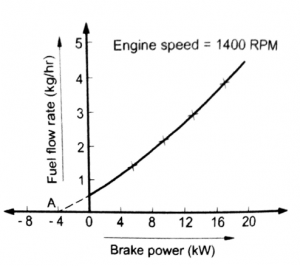 friction power by Willans line method