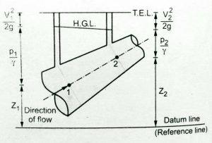 hydraulic grade line diagram total energy line
